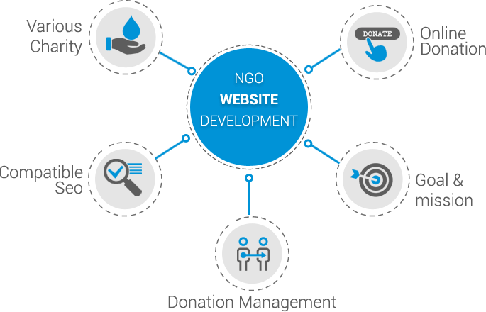 Charity Website Design in Bhubaneswar